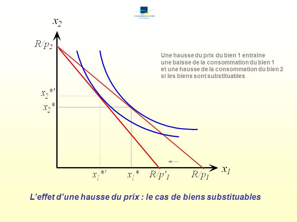 L'effet d'une hausse du prix : le cas de biens substituables