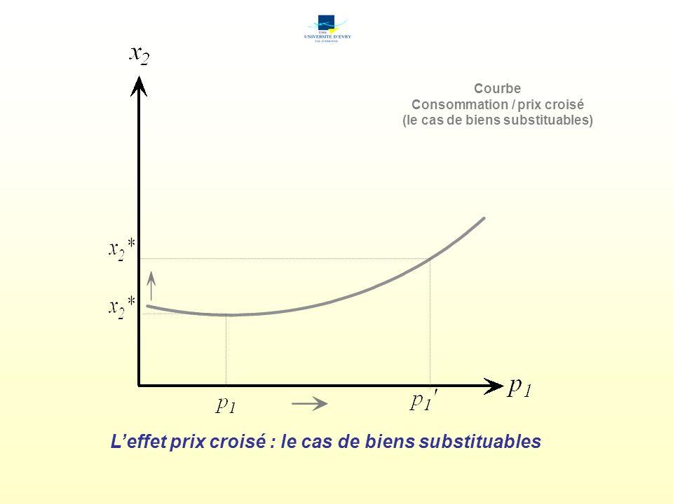 Consommation / prix croisé (le cas de biens substituables)