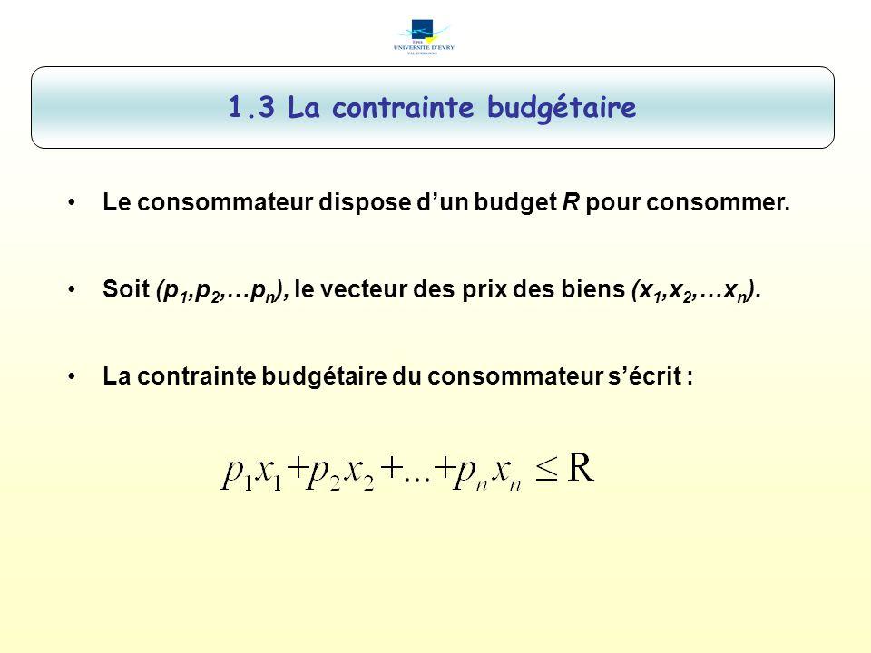 1.3 La contrainte budgétaire