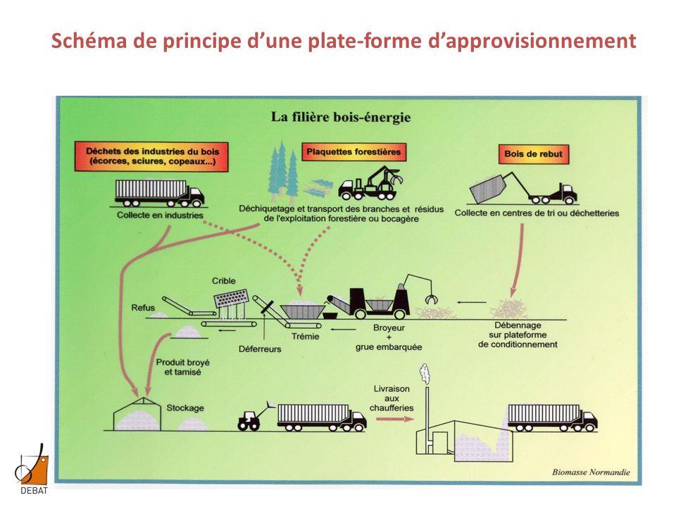 Schéma de principe d'une plate-forme d'approvisionnement
