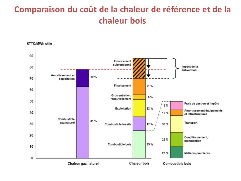 Comparaison du coût de la chaleur de référence et de la chaleur bois