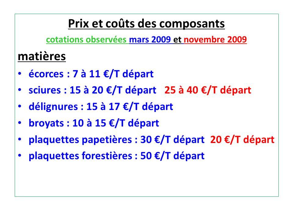 Prix et coûts des composants