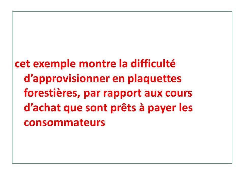 cet exemple montre la difficulté d'approvisionner en plaquettes forestières, par rapport aux cours d'achat que sont prêts à payer les consommateurs