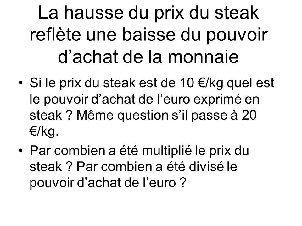 La hausse du prix du steak reflète une baisse du pouvoir d'achat de la monnaie