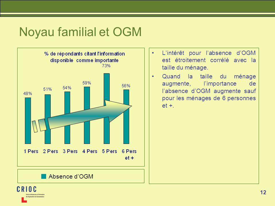 Noyau familial et OGM L'intérêt pour l'absence d'OGM est étroitement corrélé avec la taille du ménage.