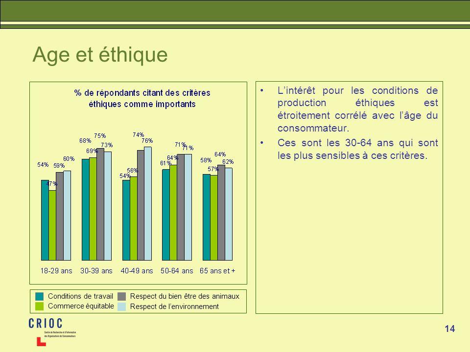 Age et éthique L'intérêt pour les conditions de production éthiques est étroitement corrélé avec l'âge du consommateur.