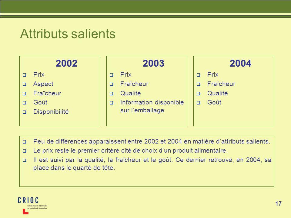 Attributs salients 2002 2003 2004 Prix Aspect Fraîcheur Goût