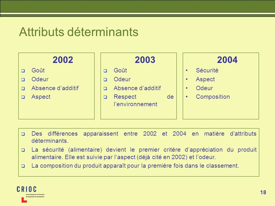 Attributs déterminants