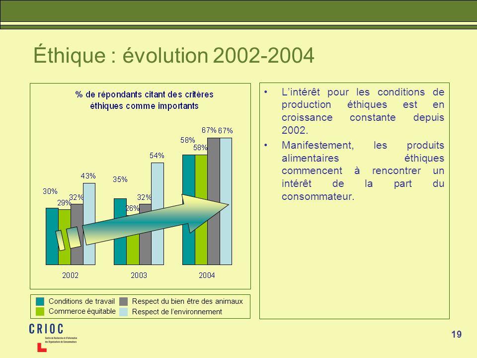 Éthique : évolution 2002-2004 L'intérêt pour les conditions de production éthiques est en croissance constante depuis 2002.