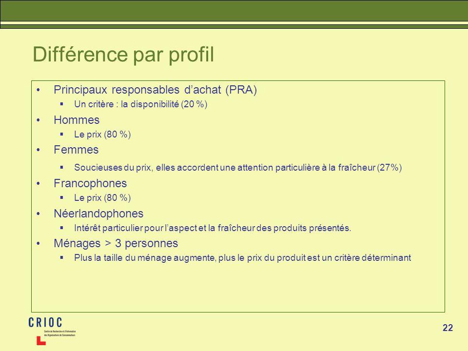 Différence par profil Principaux responsables d'achat (PRA) Hommes