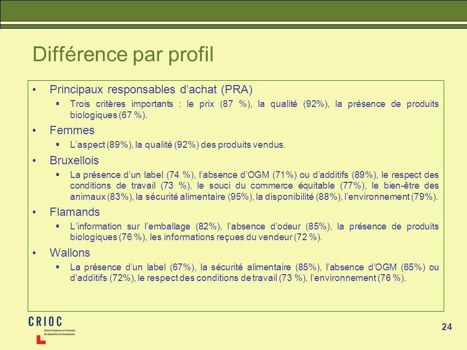 Différence par profil Principaux responsables d'achat (PRA) Femmes