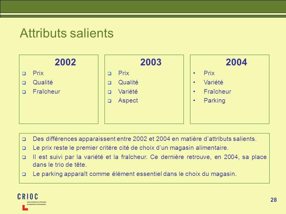 Attributs salients 2002 2003 2004 Prix Qualité Fraîcheur Prix Qualité