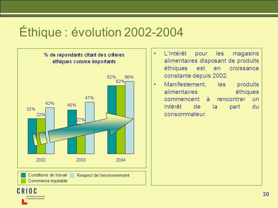 Éthique : évolution 2002-2004 L'intérêt pour les magasins alimentaires disposant de produits éthiques est en croissance constante depuis 2002.