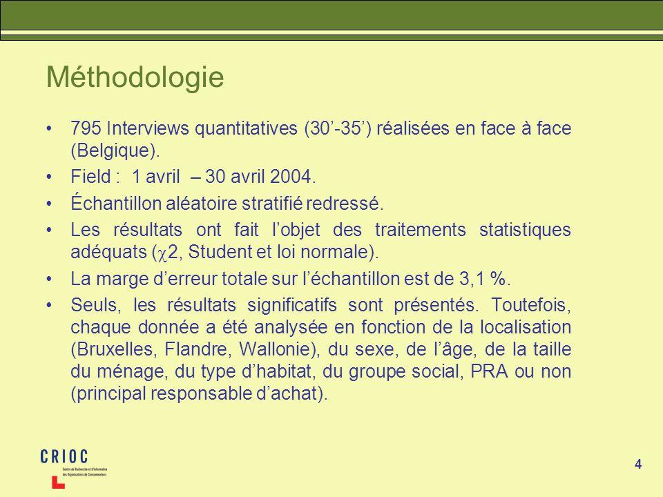 Méthodologie 795 Interviews quantitatives (30'-35') réalisées en face à face (Belgique). Field : 1 avril – 30 avril 2004.