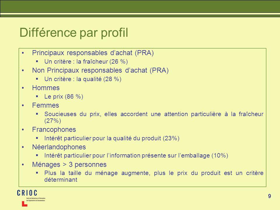 Différence par profil Principaux responsables d'achat (PRA)