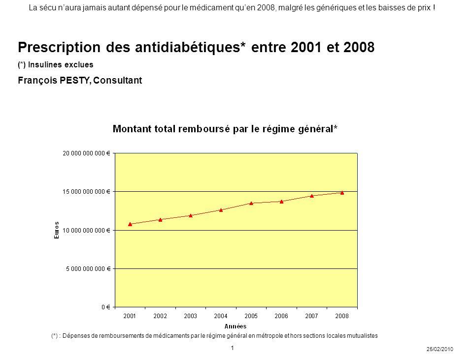 Prescription des antidiabétiques* entre 2001 et 2008