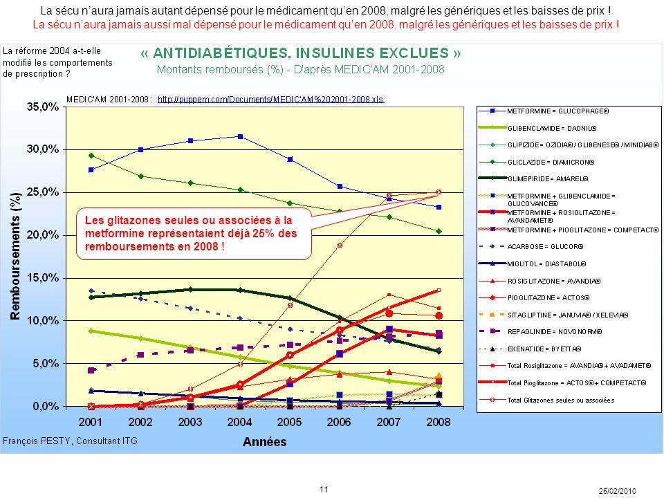 La sécu n'aura jamais aussi mal dépensé pour le médicament qu'en 2008, malgré les génériques et les baisses de prix !