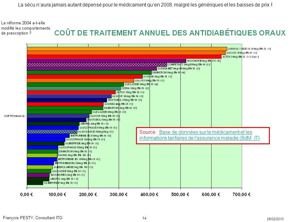 Source : Base de données sur le médicament et les informations tarifaires de l assurance maladie (BdM_IT)