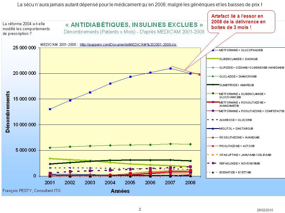 Artefact lié à l'essor en 2008 de la délivrance en boites de 3 mois !