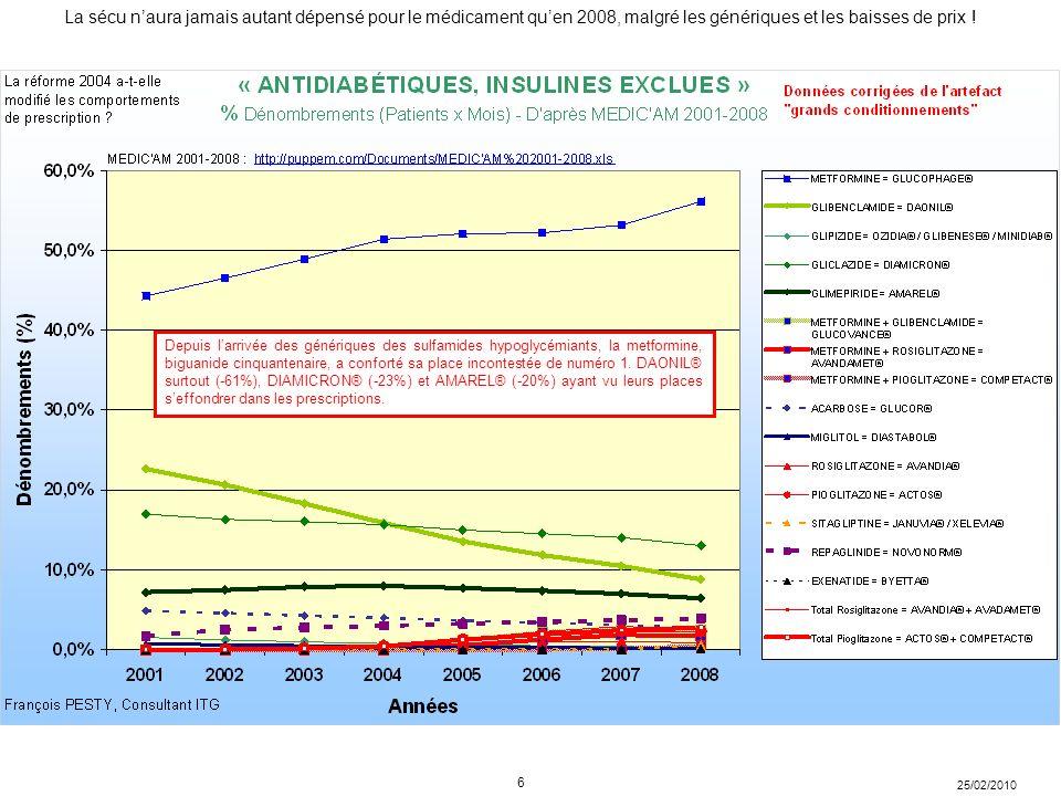 Depuis l'arrivée des génériques des sulfamides hypoglycémiants, la metformine, biguanide cinquantenaire, a conforté sa place incontestée de numéro 1.