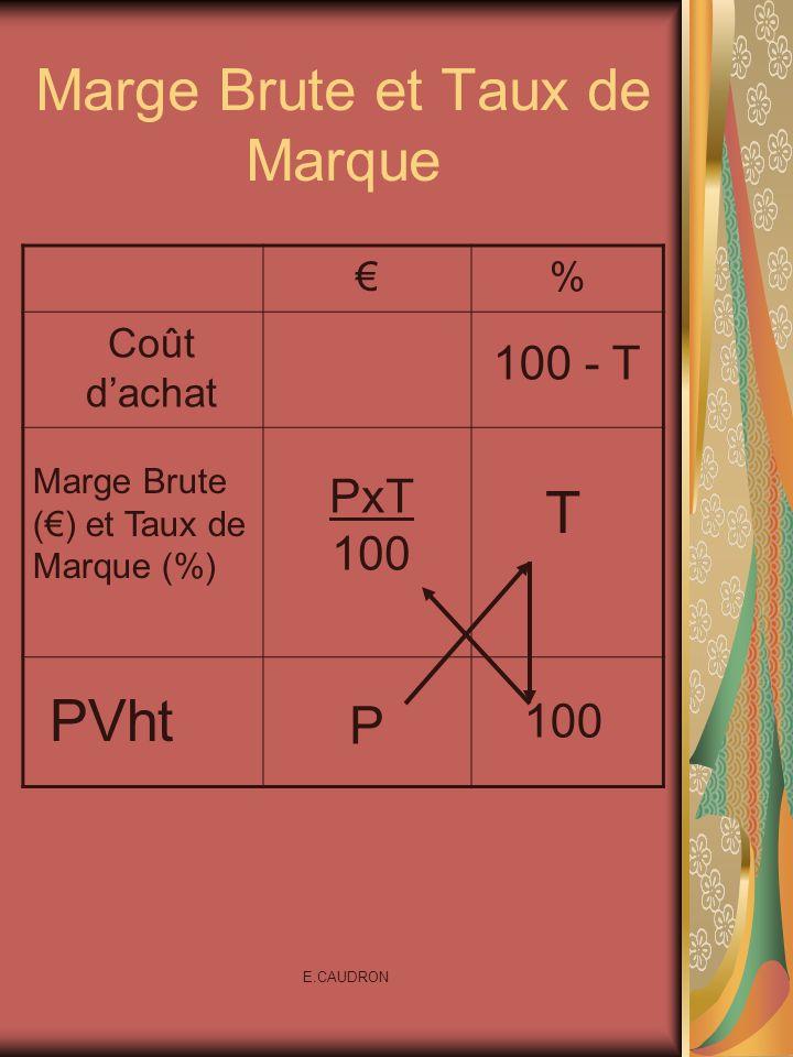 Marge Brute et Taux de Marque