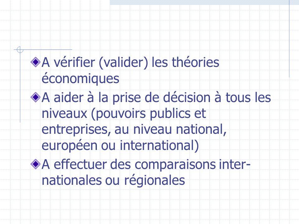 A vérifier (valider) les théories économiques
