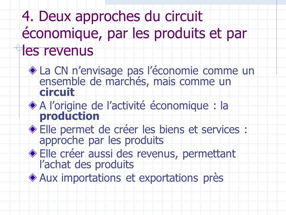 4. Deux approches du circuit économique, par les produits et par les revenus