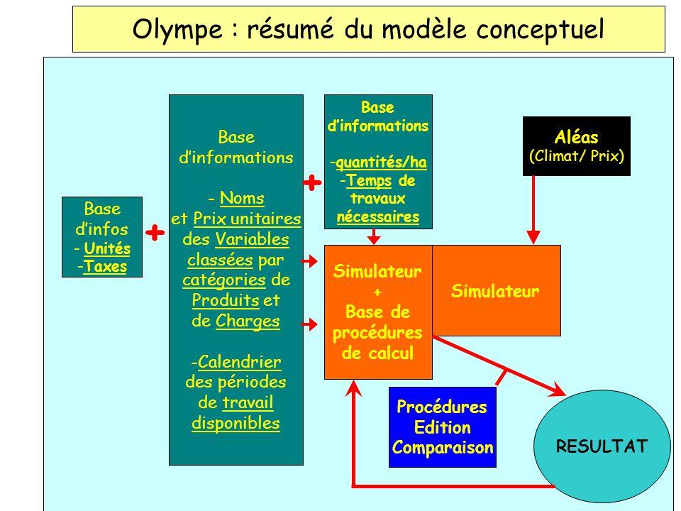 Olympe : résumé du modèle conceptuel