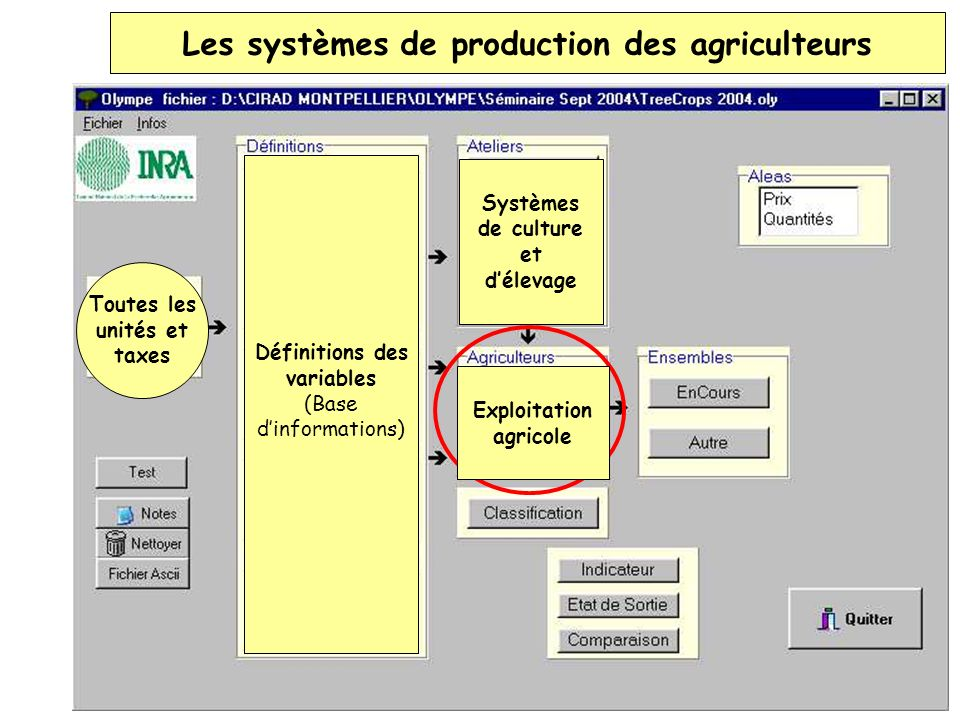 Les systèmes de production des agriculteurs