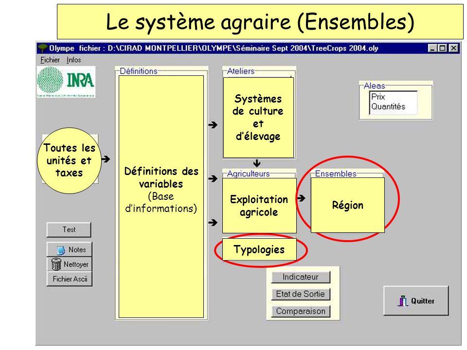 Le système agraire (Ensembles)