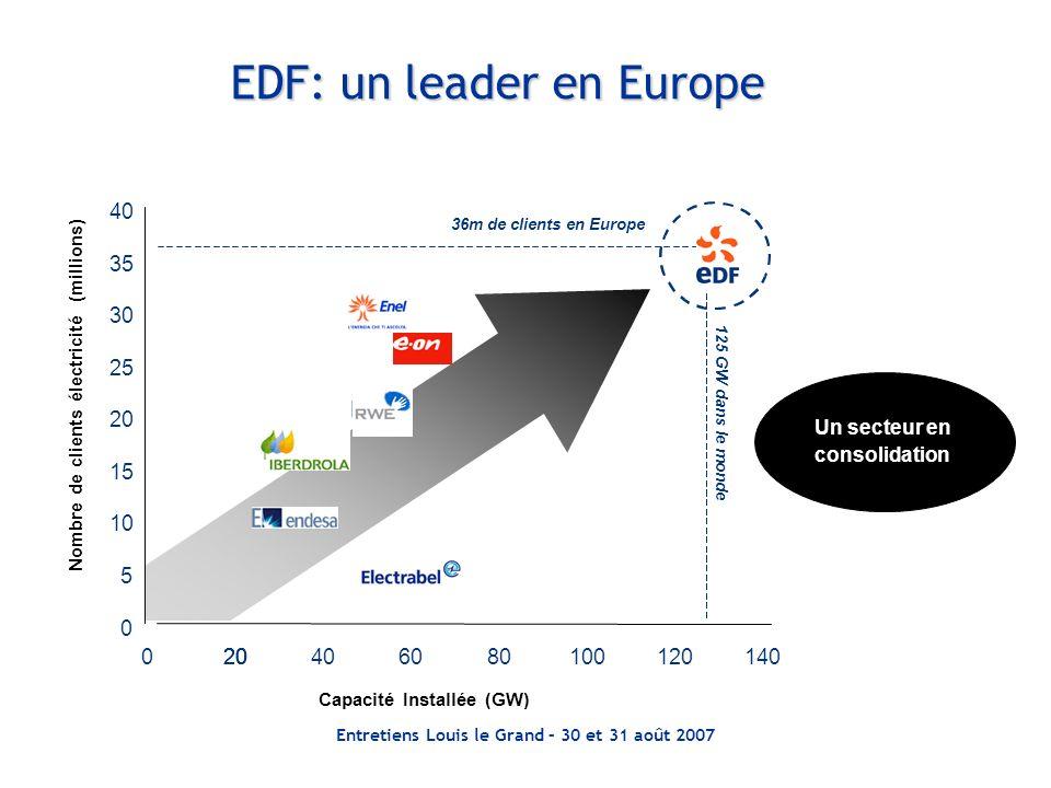 EDF: un leader en Europe