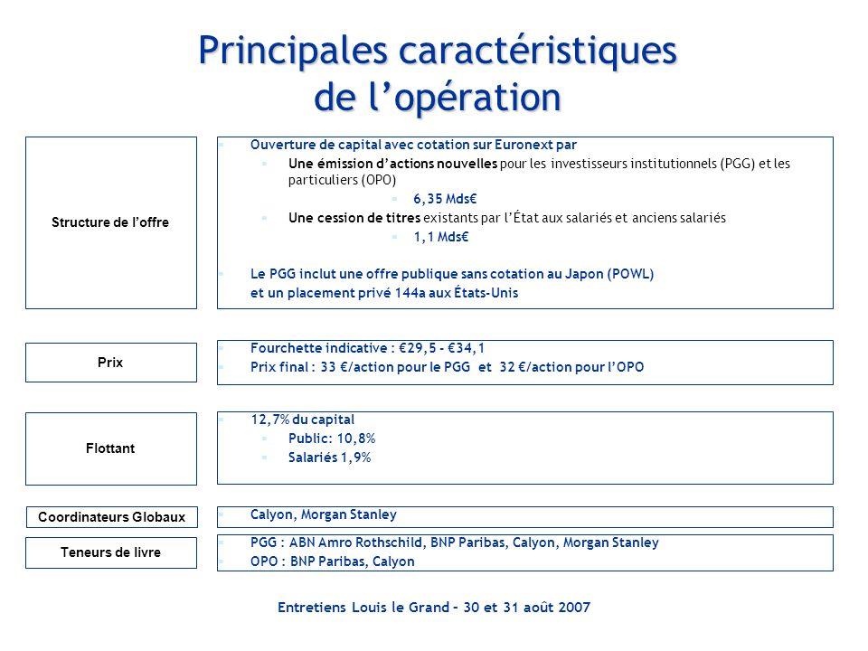 Principales caractéristiques de l'opération