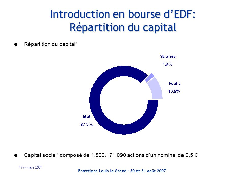 Introduction en bourse d'EDF: Répartition du capital