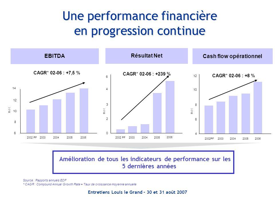 Une performance financière en progression continue