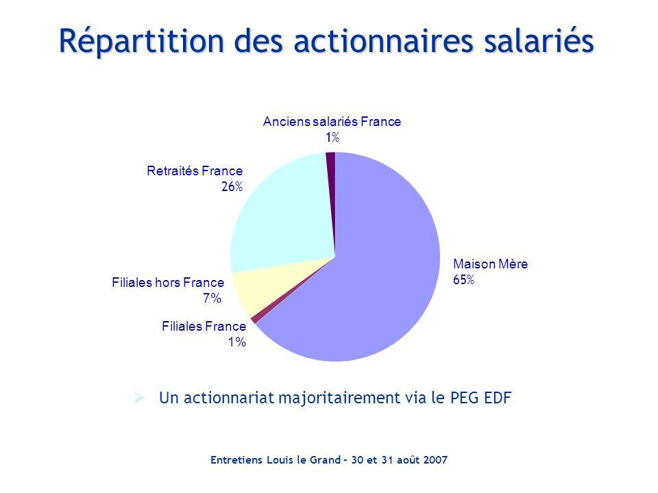Répartition des actionnaires salariés