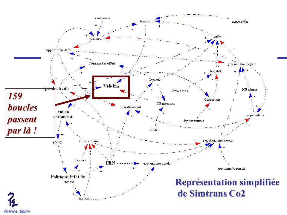 Représentation simplifiée de Simtrans Co2