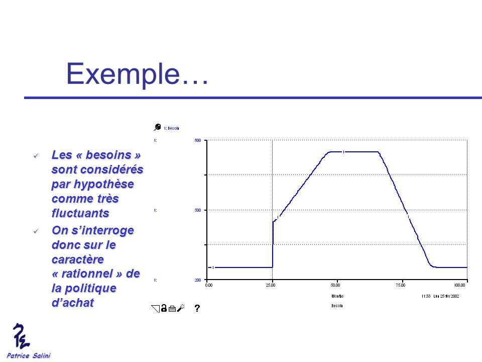 Exemple… Les « besoins » sont considérés par hypothèse comme très fluctuants.
