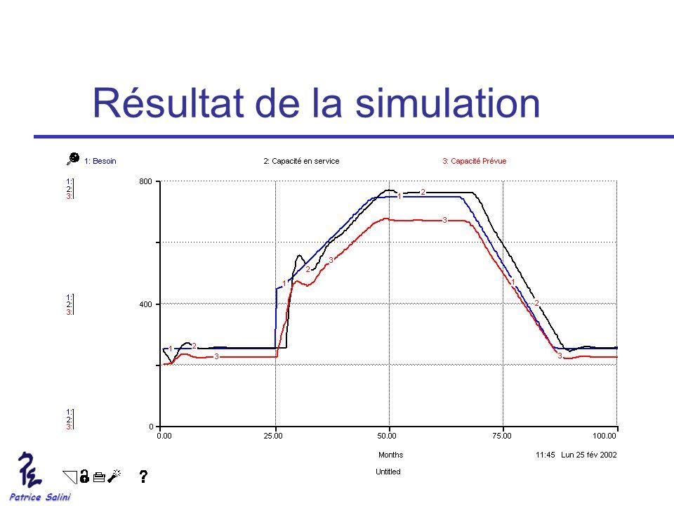 Résultat de la simulation