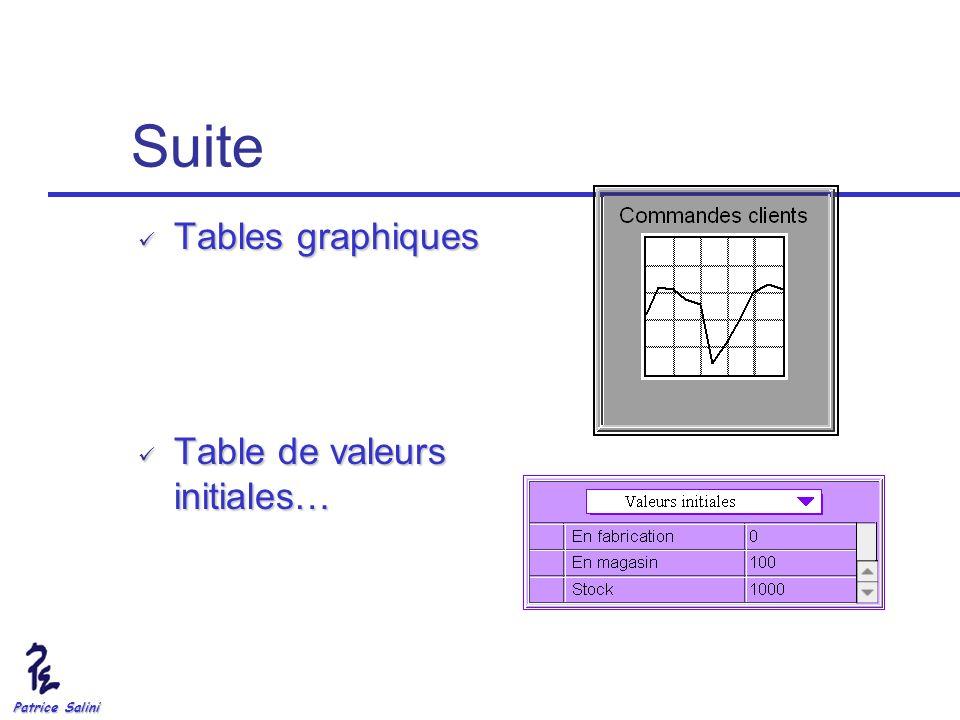 Suite Tables graphiques Table de valeurs initiales… Patrice Salini