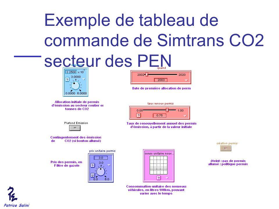 Exemple de tableau de commande de Simtrans CO2 secteur des PEN