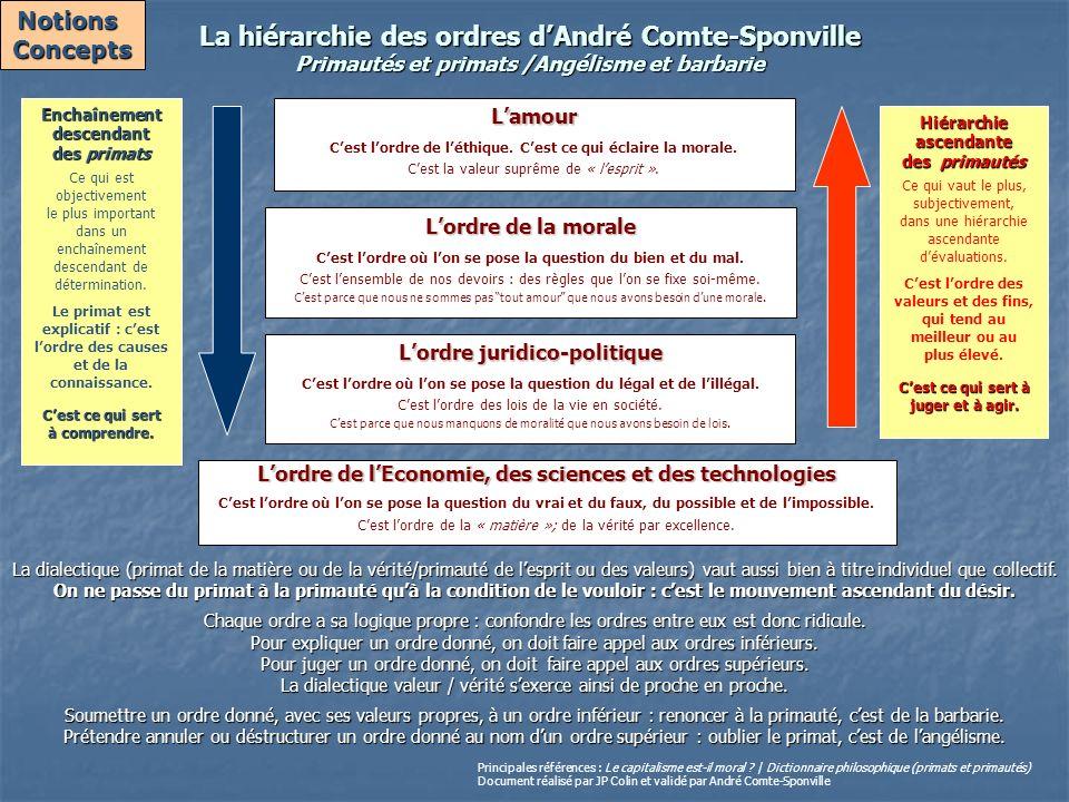 Notions Concepts. La hiérarchie des ordres d'André Comte-Sponville Primautés et primats /Angélisme et barbarie.