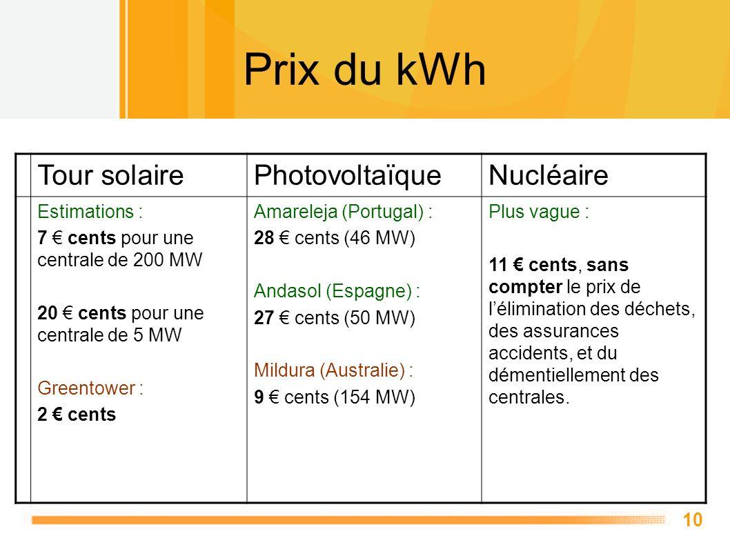 Prix du kWh Tour solaire Photovoltaïque Nucléaire Estimations :