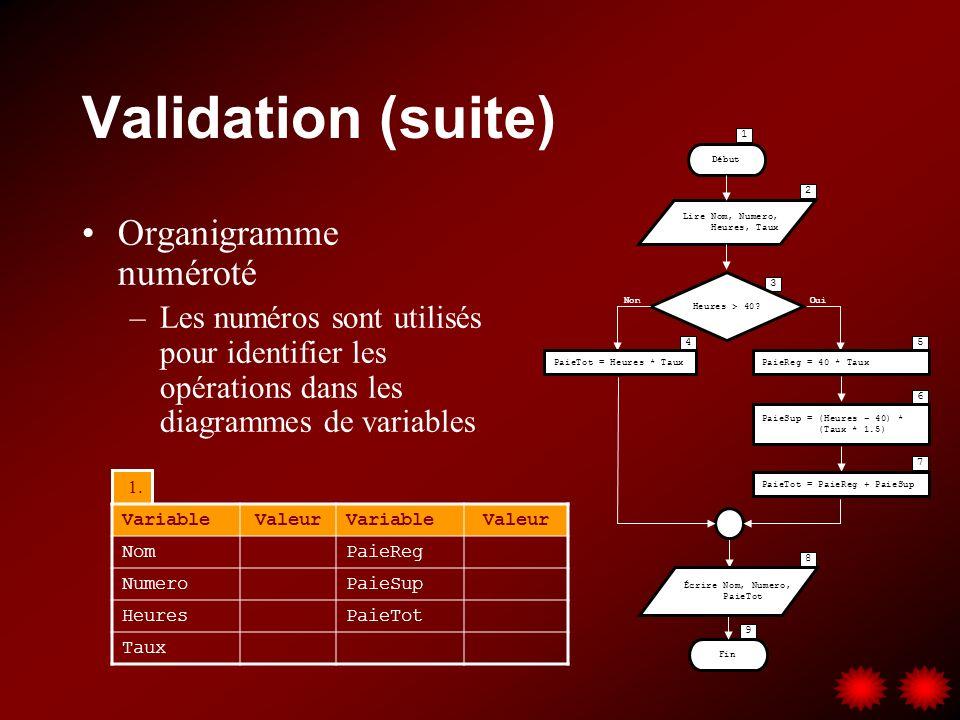 Validation (suite) Organigramme numéroté