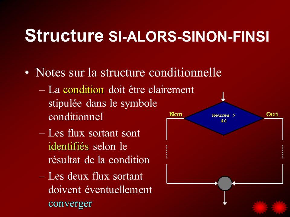 Structure SI-ALORS-SINON-FINSI