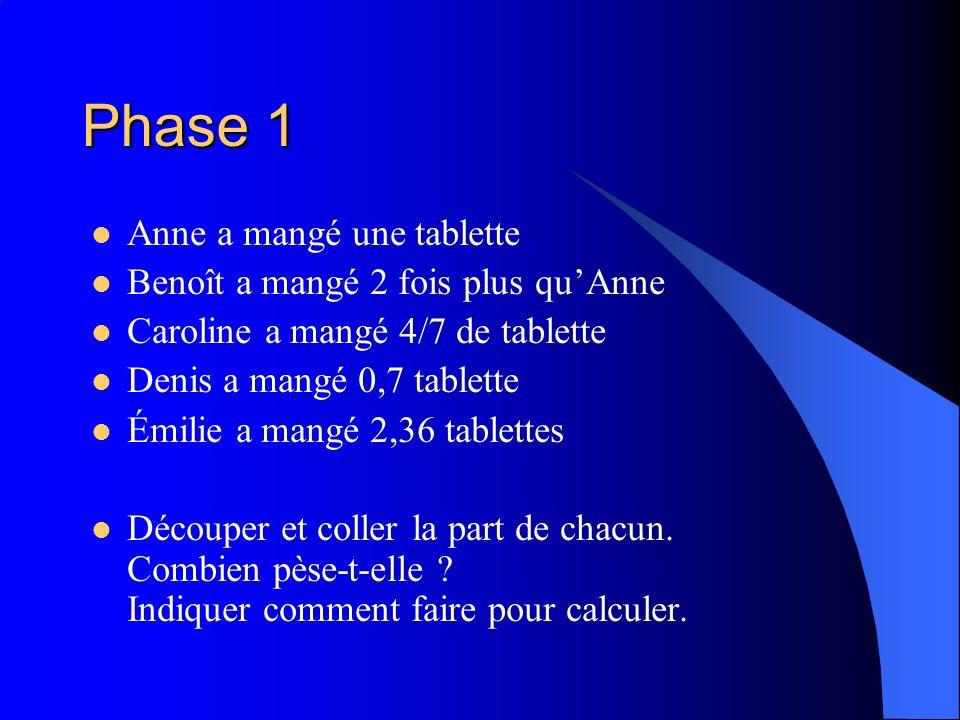 Phase 1 Anne a mangé une tablette Benoît a mangé 2 fois plus qu'Anne