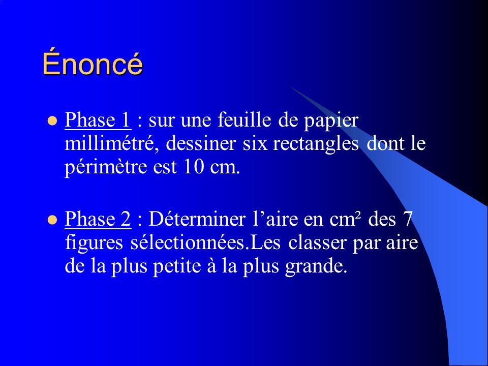 Énoncé Phase 1 : sur une feuille de papier millimétré, dessiner six rectangles dont le périmètre est 10 cm.