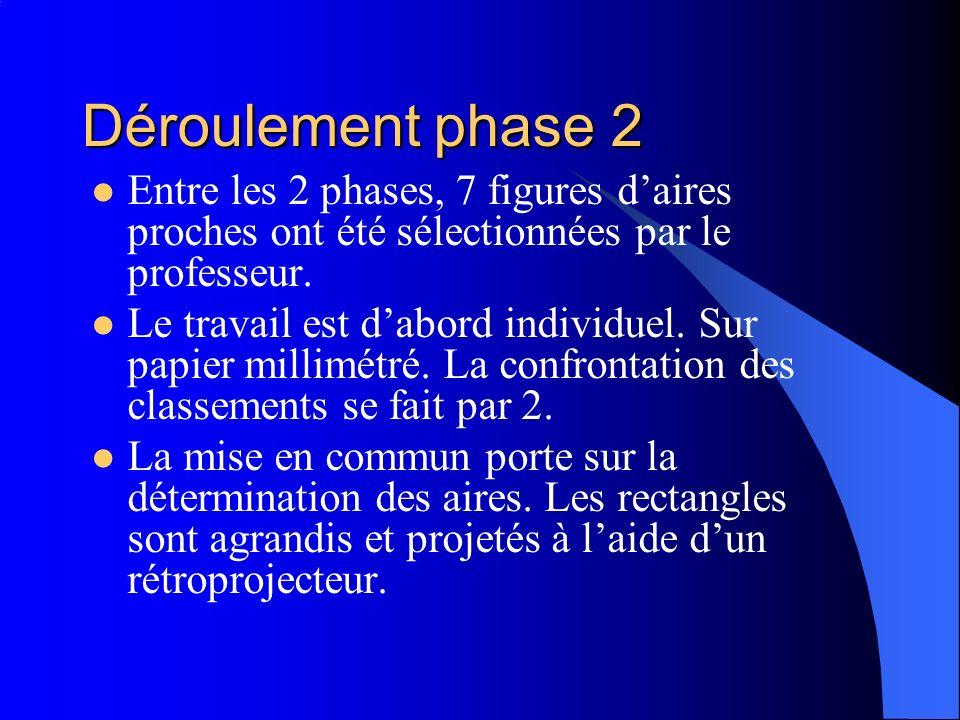 Déroulement phase 2 Entre les 2 phases, 7 figures d'aires proches ont été sélectionnées par le professeur.