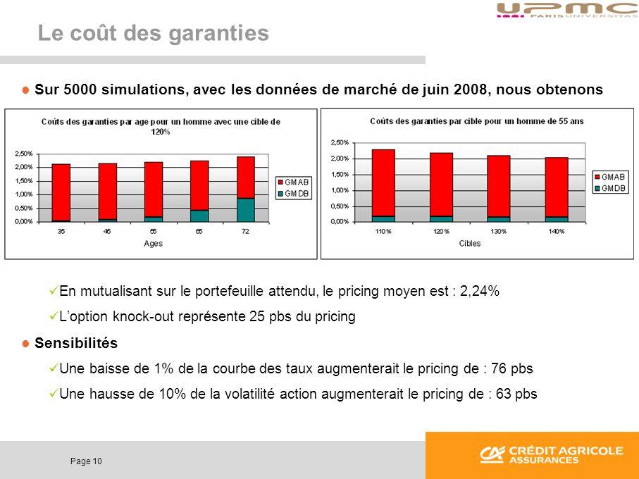 Le coût des garanties Sur 5000 simulations, avec les données de marché de juin 2008, nous obtenons.