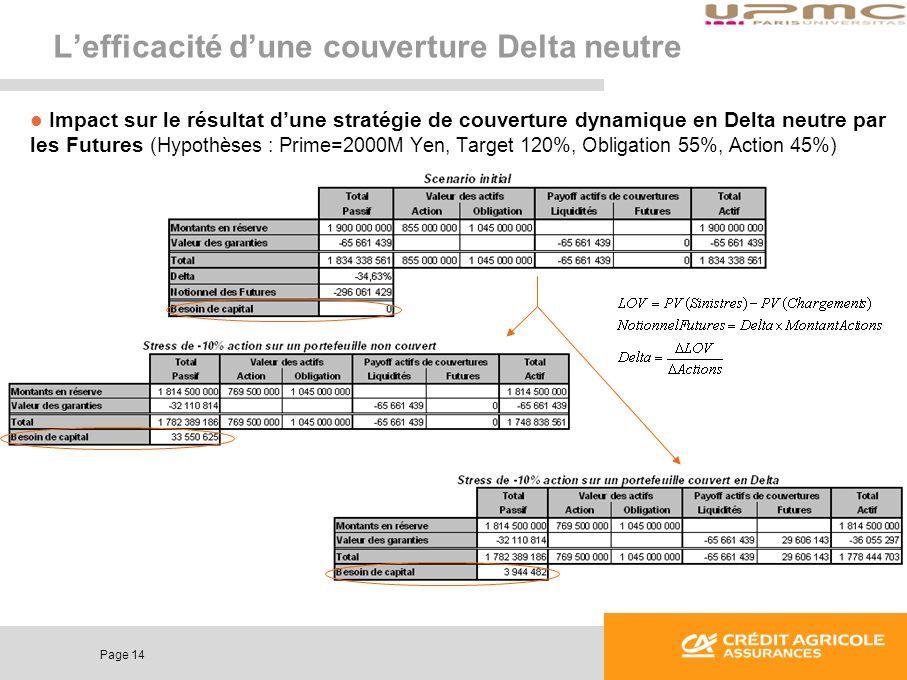 L'efficacité d'une couverture Delta neutre