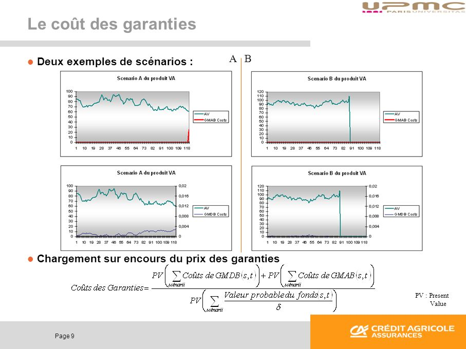 Le coût des garanties A B Deux exemples de scénarios :